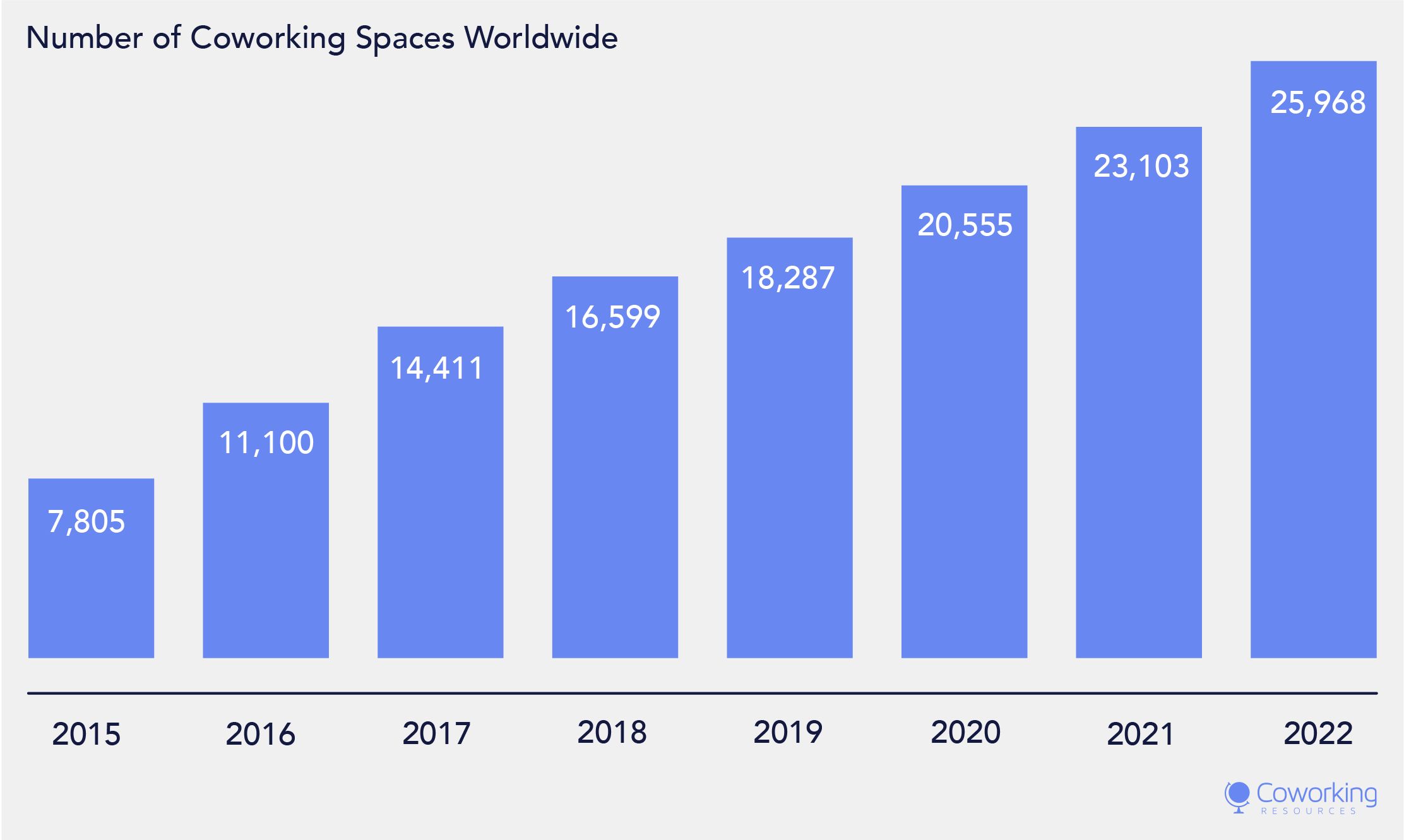 Number of coworking spaces expected exceed 25,000 worldwide by 2022